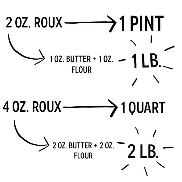 Roux Cheat Sheet